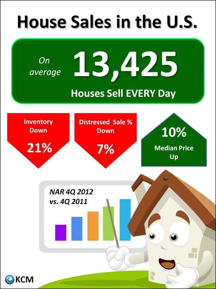 NAR report on 4Q Sales